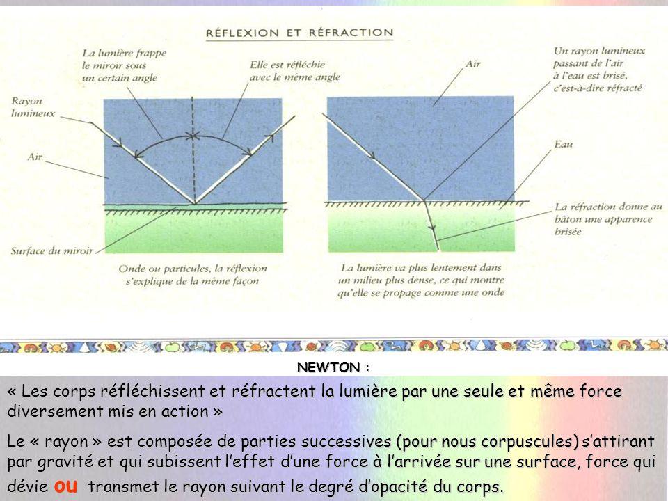 Il faut expliquer le phénomène de dispersion dans un prisme.