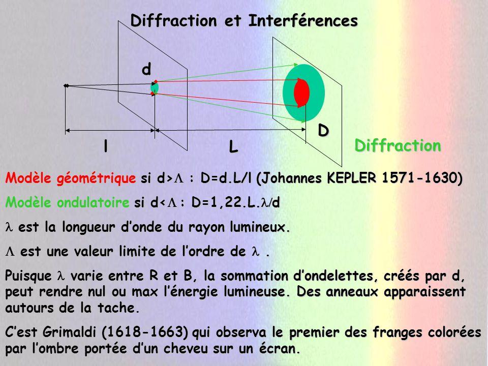 Le Triomphe de la théorie ondulatoire.