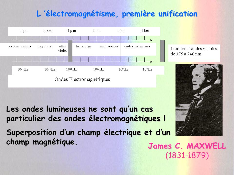 L électromagnétisme, première unification James C. MAXWELL James C. MAXWELL (1831-1879) Rayons gamma rayons x ultra Infrarouge micro-ondes ondes hertz