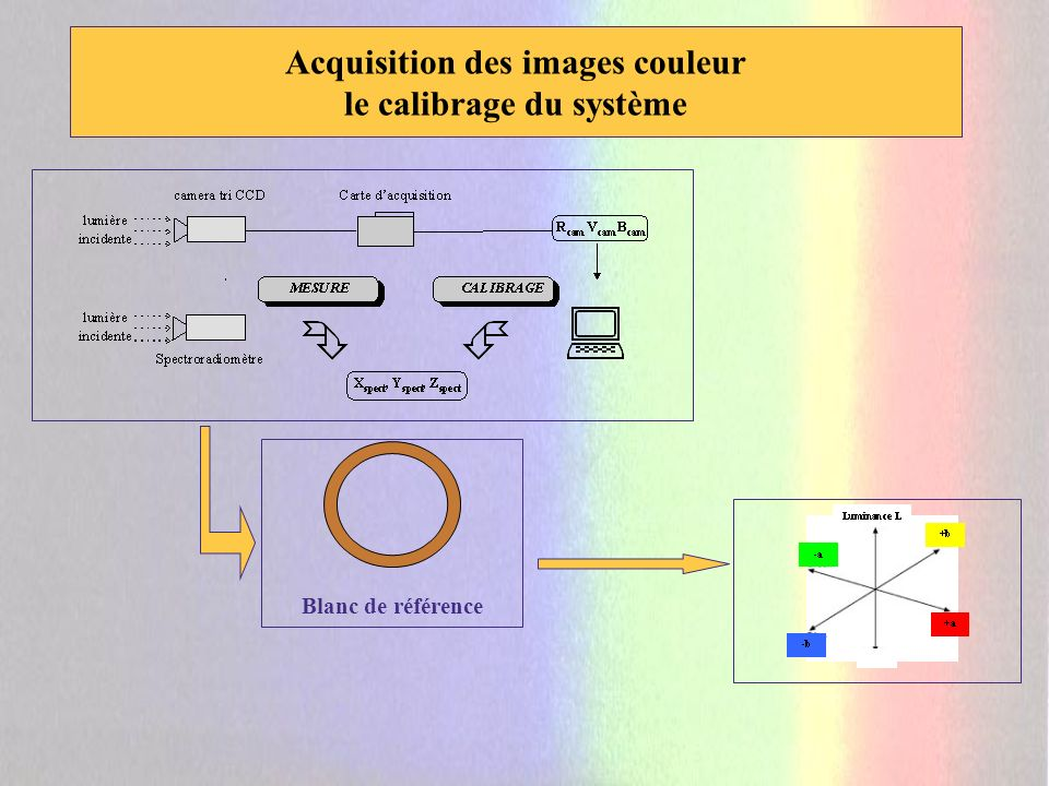 La Science moderne sattache à comprendre le « comment » de la lumière et non plus le « pourquoi » Le capteur est la première étape pour acquérir une image.