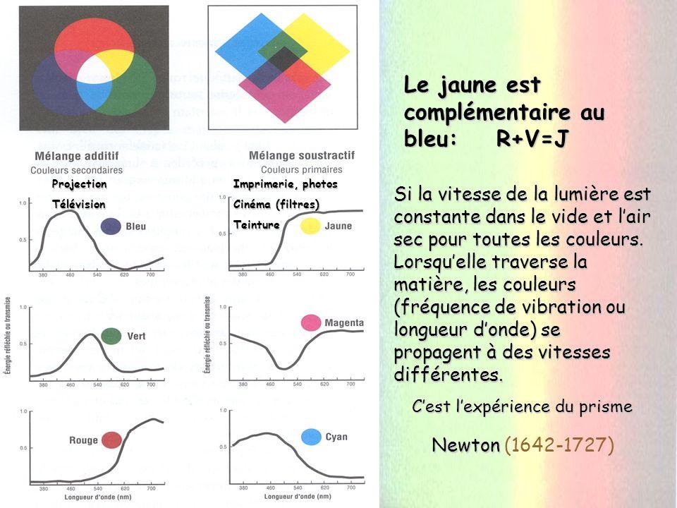Expérience du prisme Newton Expérience du prisme Newton (1642-1727)