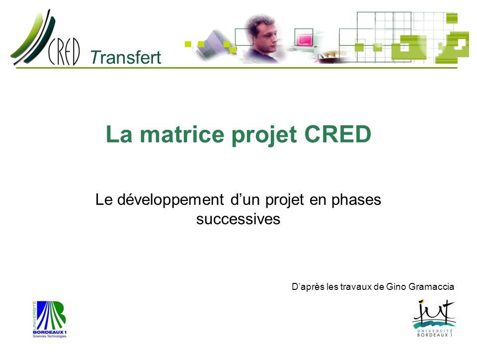 Transfert La matrice projet CRED Le développement dun projet en phases successives Daprès les travaux de Gino Gramaccia