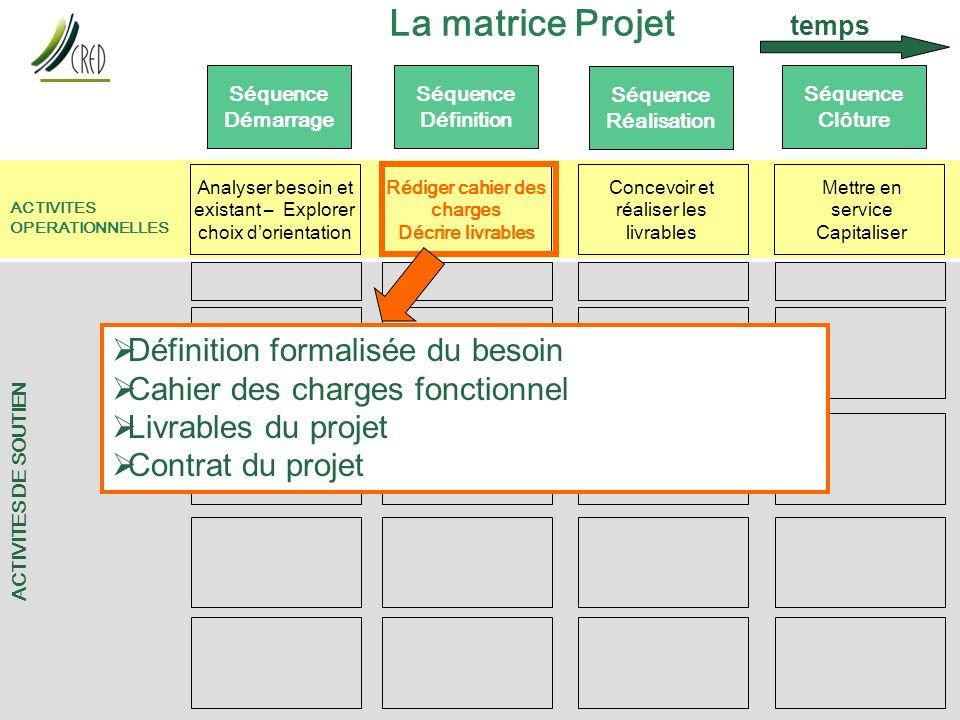 Transfert p 4 7J 09/09/2010 au 09/12/2010 - Propriété CRED Transfert ACTIVITES DE SOUTIEN La matrice Projet Séquence Démarrage Séquence Définition Séq