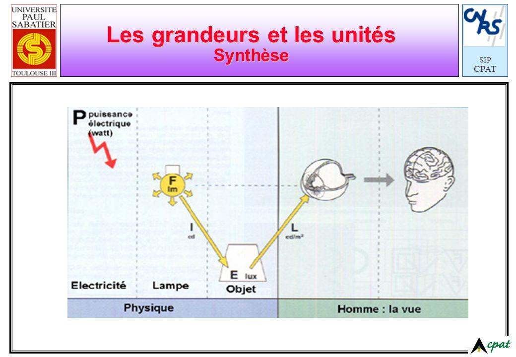 SIPCPAT Les grandeurs et les unités Synthèse