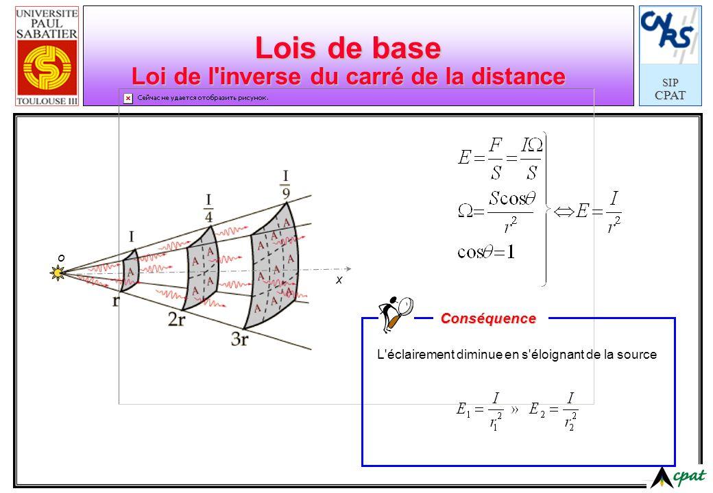 SIPCPAT Lois de base Loi de l'inverse du carré de la distance L'éclairement diminue en s'éloignant de la source Conséquence x o