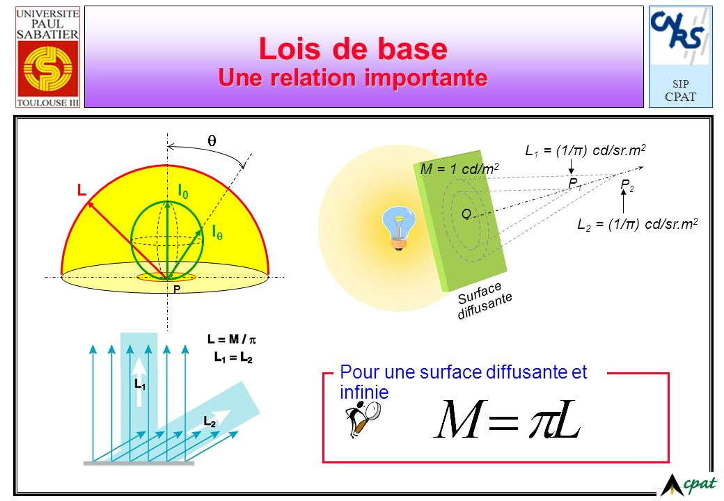 SIPCPAT Lois de base Une relation importante Surface diffusante M = 1 cd/m 2 L 1 = (1/π) cd/sr.m 2 L 2 = (1/π) cd/sr.m 2 O P1P1 P2P2 LI0I0 I P Pour un