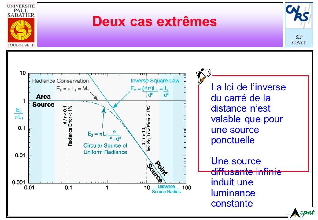 SIPCPAT Deux cas extrêmes La loi de linverse du carré de la distance nest valable que pour une source ponctuelle Une source diffusante infinie induit