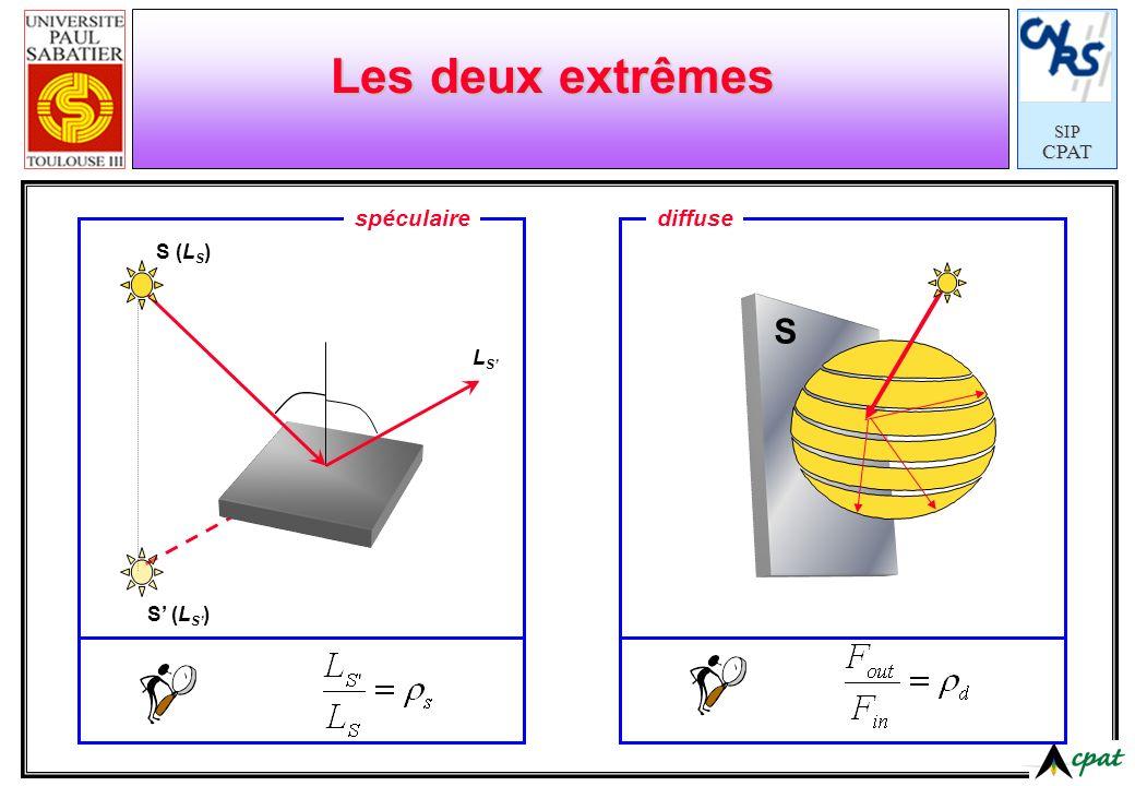 SIPCPAT Les deux extrêmes S (L S ) LSLS S spéculairediffuse