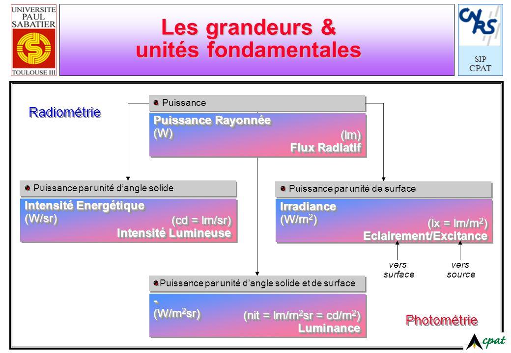 SIPCPAT Puissance Les grandeurs & unités fondamentales Puissance Rayonnée (W) (W) (lm) Flux Radiatif (lm) Puissance par unité de surface Irradiance (W