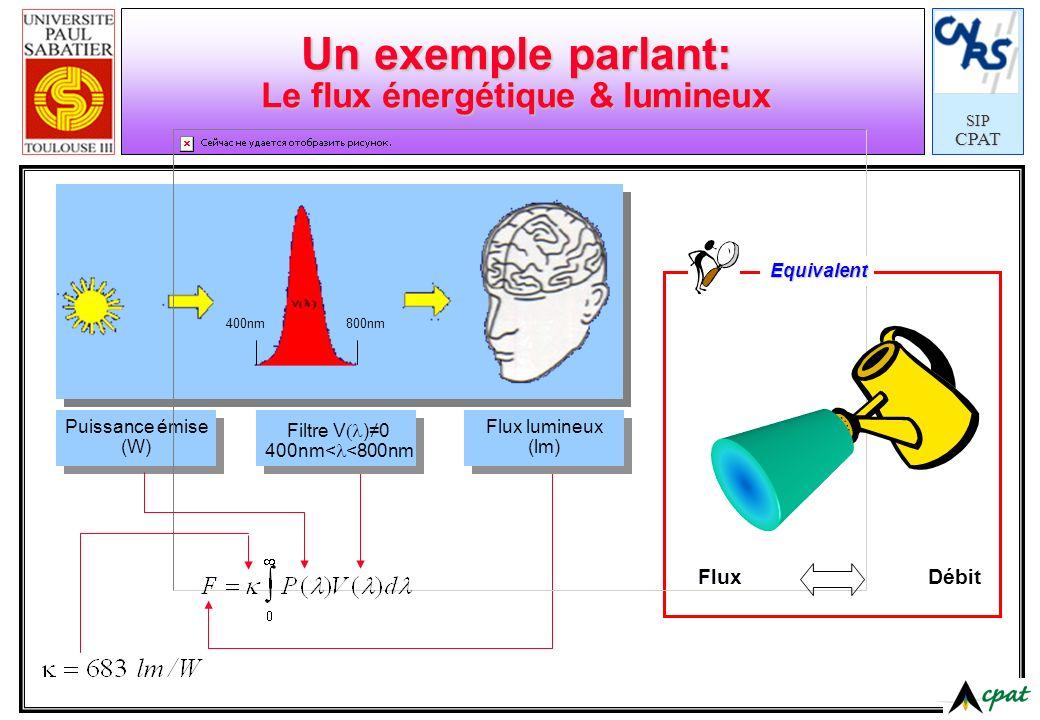 SIPCPAT Un exemple parlant: Le flux énergétique & lumineux Puissance émise (W) Filtre V )0 400nm< <800nm Flux lumineux (lm) Flux Débit Equivalent 400n