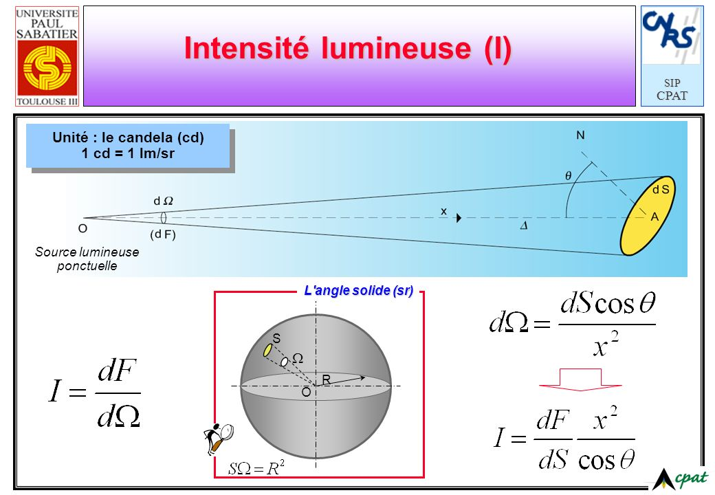SIPCPAT Source lumineuse ponctuelle Intensité lumineuse (I) Unité : le candela (cd) 1 cd = 1 lm/sr O S R L'angle solide (sr)