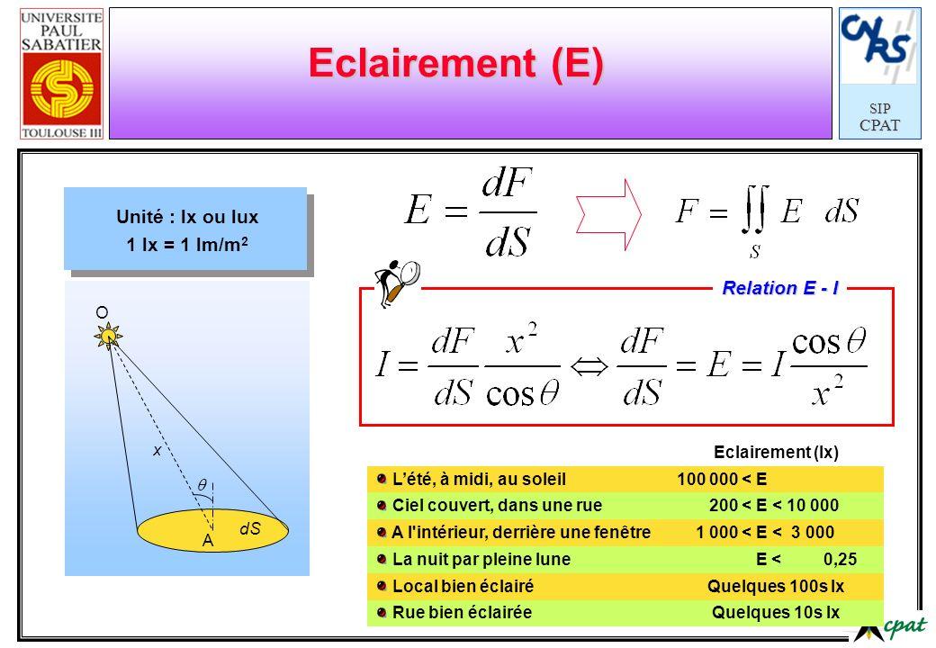 SIPCPAT dS A O x Eclairement (E) Unité : lx ou lux 1 lx = 1 lm/m 2 Relation E - I Eclairement (lx) Lété, à midi, au soleil100 000 < E Ciel couvert, da