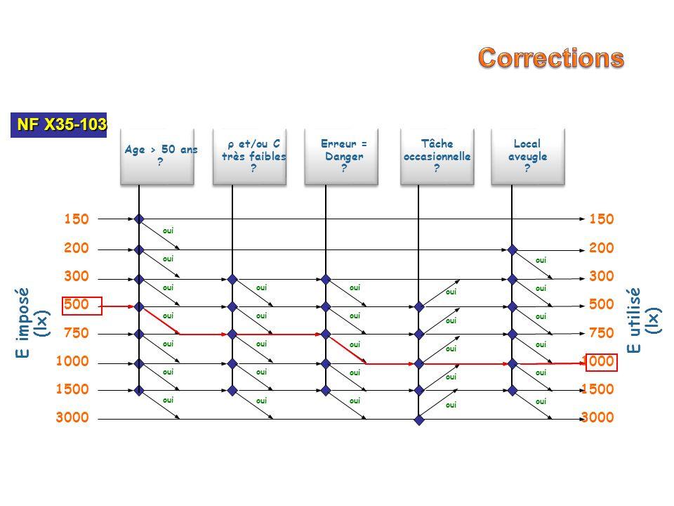 Nous cherchons à éclairer une pièce rectangulaire de dimensions L x P x H afin dassurer sur le poste de travail (PT), situé à une distance hu du plancher, un éclairement moyen Ē imposé par les normes/recommandations Nous cherchons à éclairer une pièce rectangulaire de dimensions L x P x H afin dassurer sur le poste de travail (PT), situé à une distance hu du plancher, un éclairement moyen Ē imposé par les normes/recommandations H L P huhu Il faut connaître: La surface, A u, du PT Le flux, F u, qui arrive sur le PT Lemplacement exact du PT Autrement, on calcule Ē 4 sur le « plan utile (PU) » et on impose une uniformité des éclairements Valeur typique: 0,85m