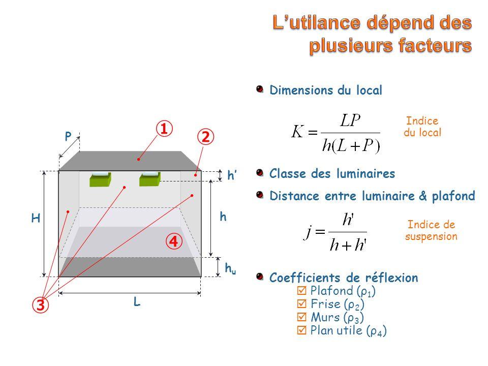 les surfaces sont des réflecteurs « Lambertiens » parfaits la réflectivité de surface est uniforme et isotrope ρ i, A i ρ 0, A On introduit la notion de réflectance effective: ρ, A Dans ce type de calcul on considère que: ClairMoyenSombreTrès sombre Plafond0,80,70,50,3 Murs0,70,50,30,1 Plan Utile0,3 0,1 Valeurs typiques