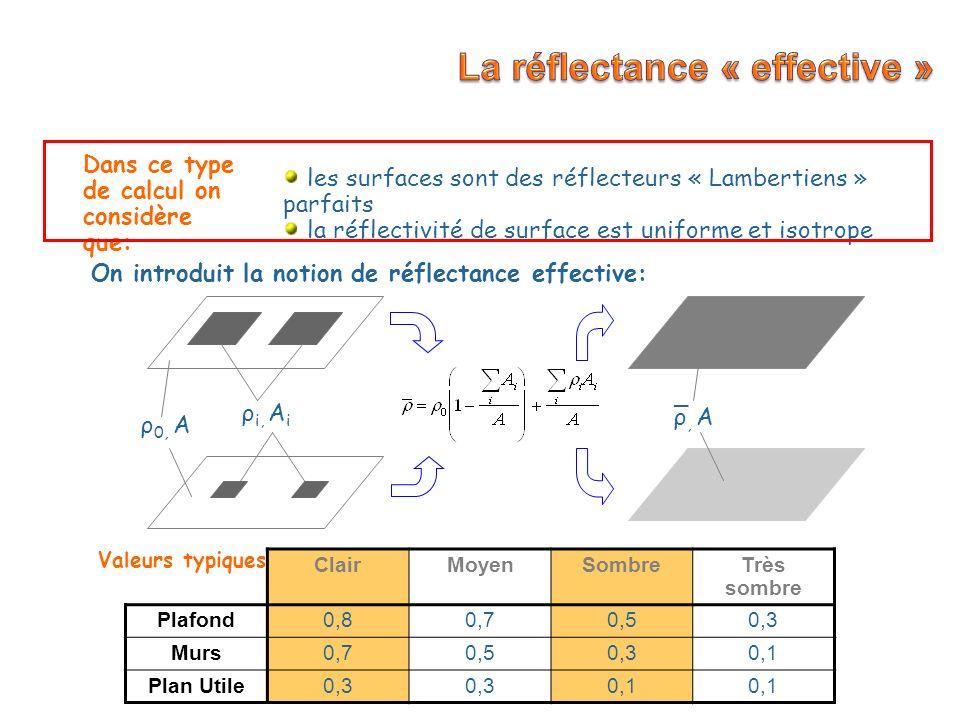Classe de luminaire Indice du local, KUtilance (%) Indice de suspension, j Facteurs de réflexion (ρ 1 ρ 3 ρ 4 )x10