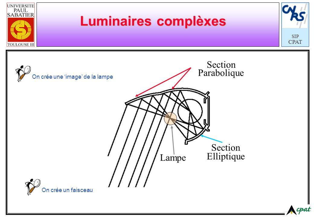 SIPCPAT Luminaires complèxes Section Elliptique Section Parabolique On crée une image de la lampe On crée un faisceau Lampe