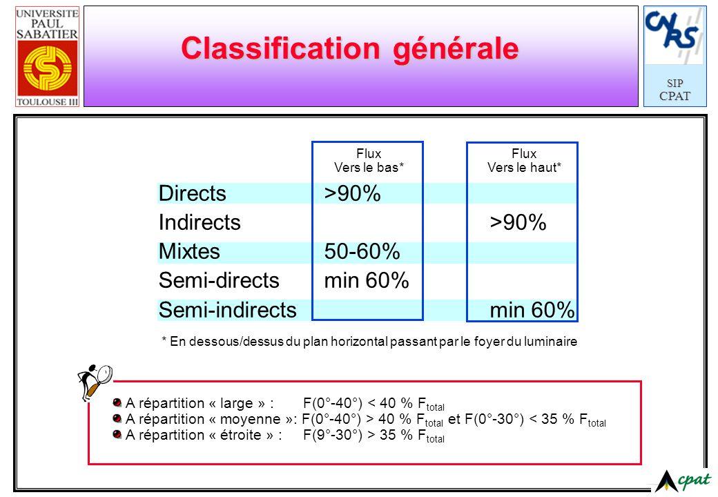SIPCPAT Classification générale Directs>90% Indirects>90% Mixtes50-60% Semi-directsmin 60% Semi-indirectsmin 60% Flux Vers le bas* Flux Vers le haut*