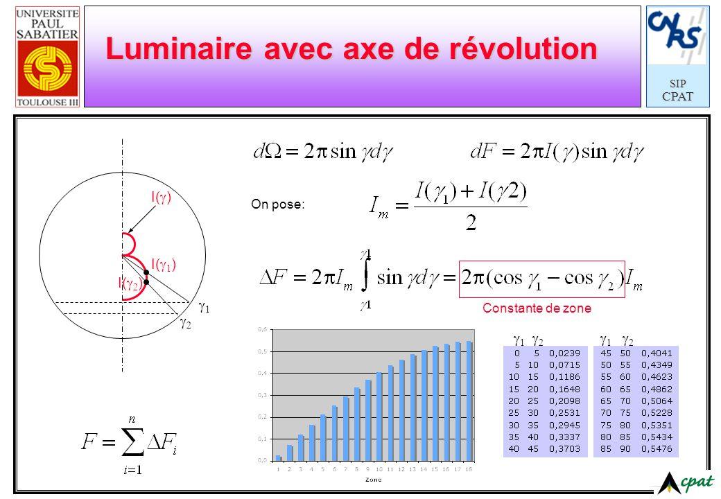 SIPCPAT Luminaire avec axe de révolution I( ) On pose: Constante de zone