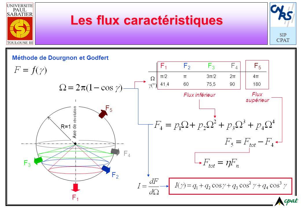 SIPCPAT Les flux caractéristiques Méthode de Dourgnon et Godfert Flux inférieur Flux supérieur F1F1 F2F2 F3F3 F4F4 F5F5 R=1 F 1 F 2 F 3 F 4 F 5 π/2π3π