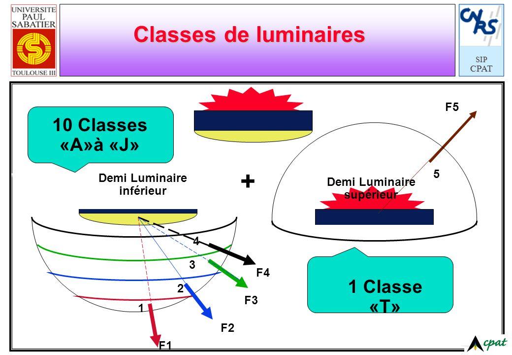 SIPCPAT Classes de luminaires F1 1 2 3 4 F3 F2 Demi Luminaire inférieur F4 1 2 3 F5 5 Demi Luminaire supérieur + 1 Classe «T» 10 Classes «A»à «J»