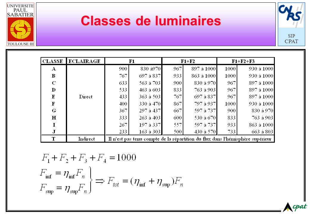 SIPCPAT Classes de luminaires
