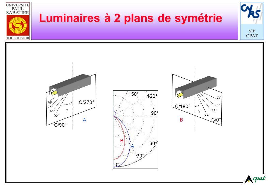 SIPCPAT Réflecteurs plans SpéculaireDiffuseDispersive Mixte Tout type de réflexion est utilisé