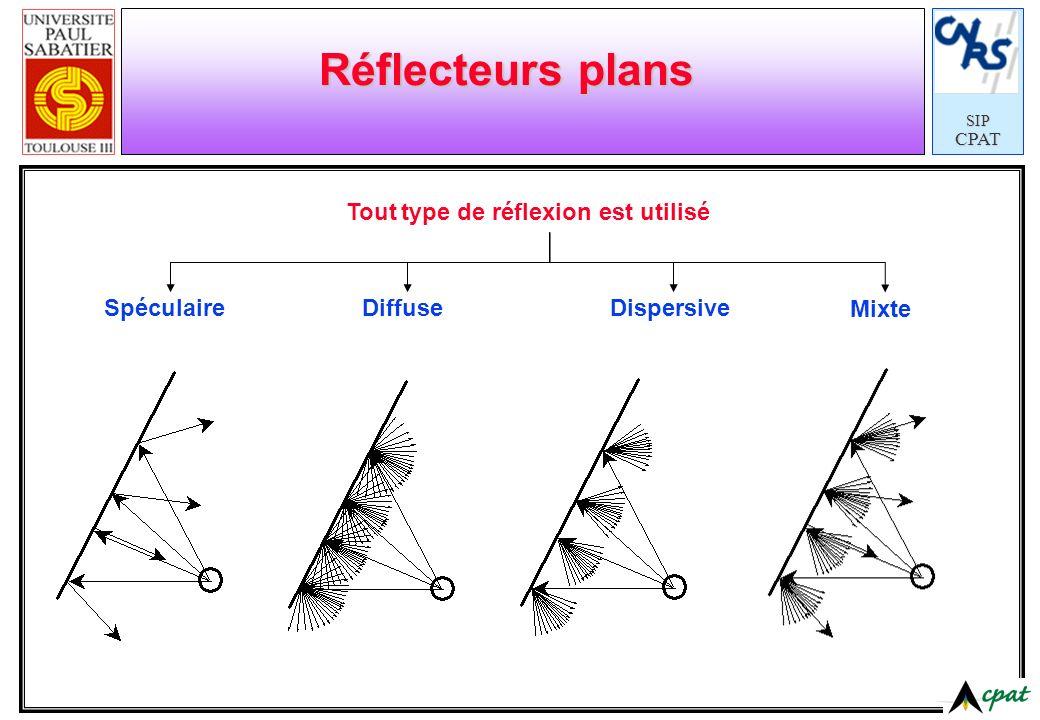 SIPCPAT Réflecteurs curvilignes Circulaires (cylindrique, sphérique) ParaboliquesElliptiques