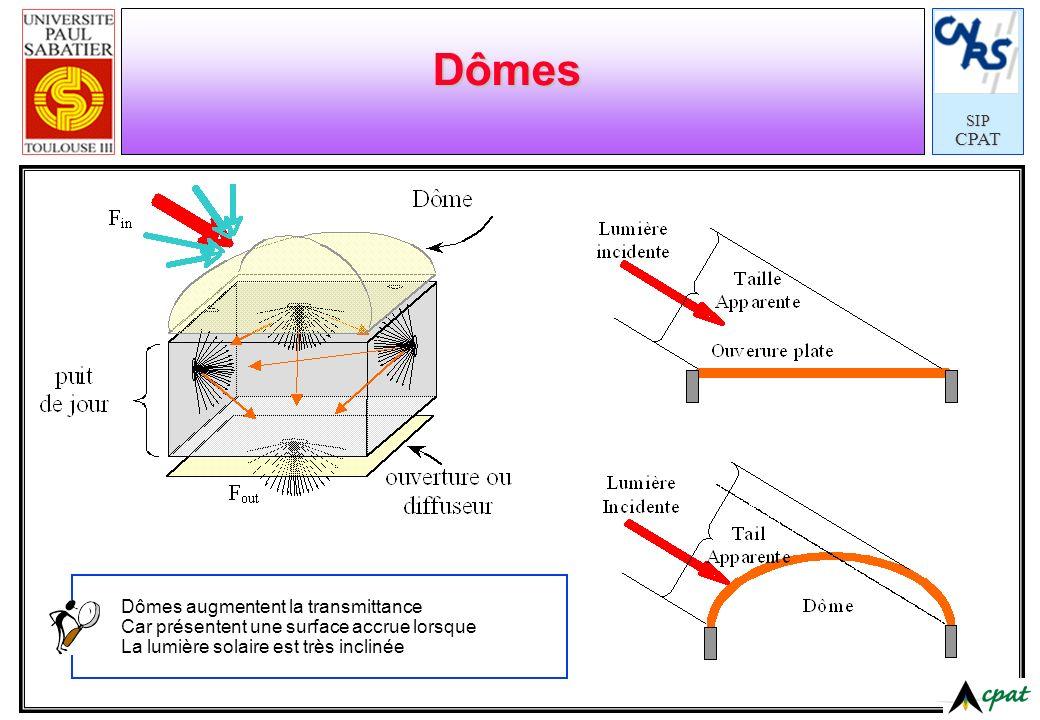 SIPCPAT Dômes Dômes augmentent la transmittance Car présentent une surface accrue lorsque La lumière solaire est très inclinée