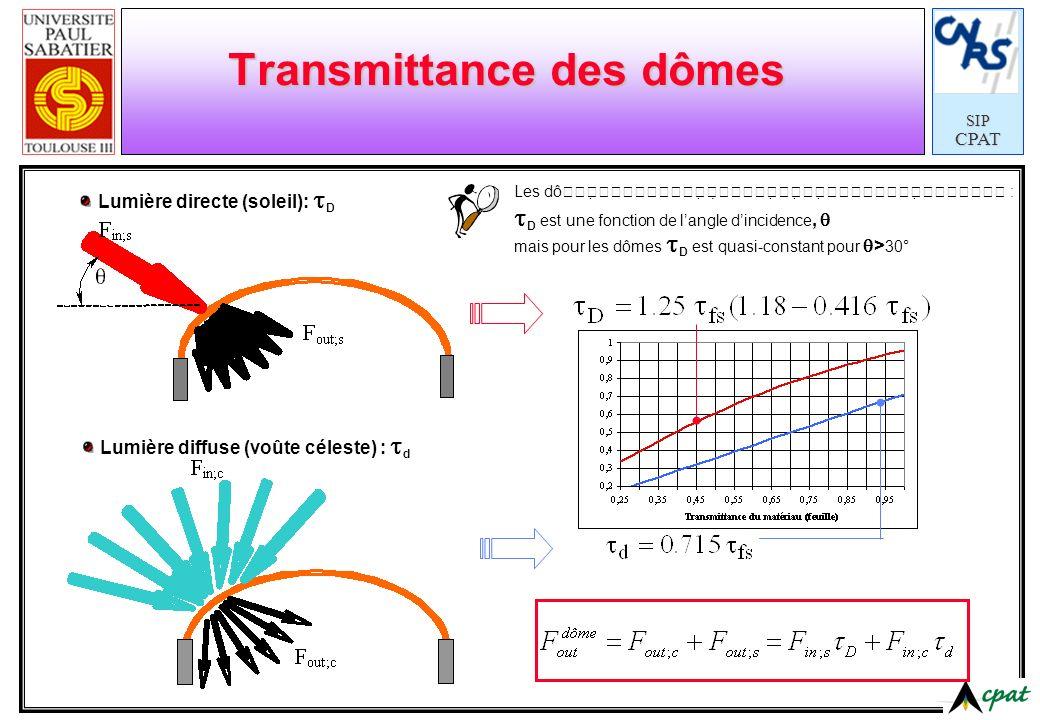 SIPCPAT Transmittance des dômes Lumière directe (soleil): D Lumière diffuse (voûte céleste) : d Les dô : D est une fonction de langle dincidence, mais