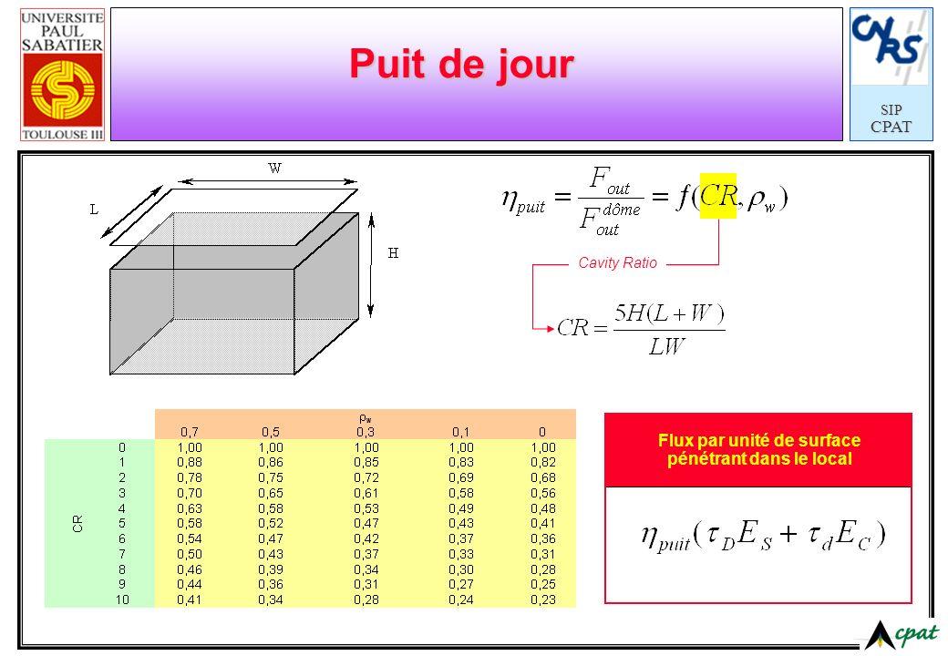 SIPCPAT Cavity Ratio Puit de jour Flux par unité de surface pénétrant dans le local