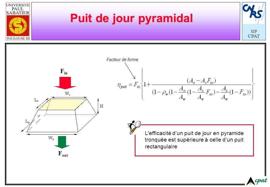 SIPCPAT Puit de jour pyramidal F in F out L'efficacité dun puit de jour en pyramide tronquée est supérieure à celle dun puit rectangulaire Facteur de