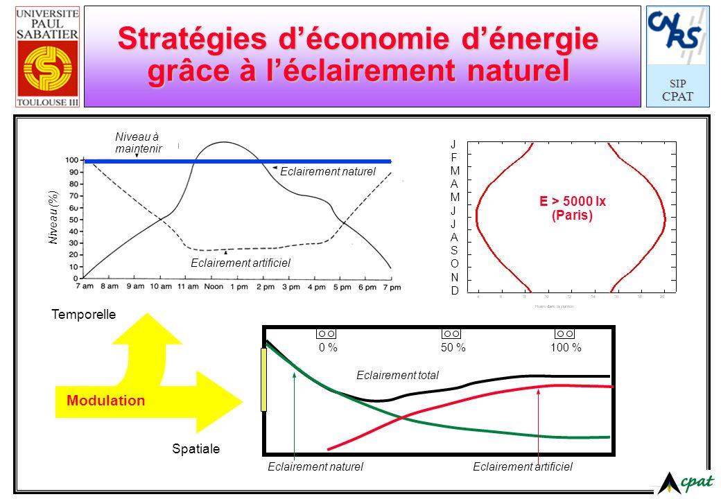 SIPCPAT Stratégies déconomie dénergie grâce à léclairement naturel Niveau à maintenir Eclairement naturel Eclairement artificiel Niveau (%) Eclairemen
