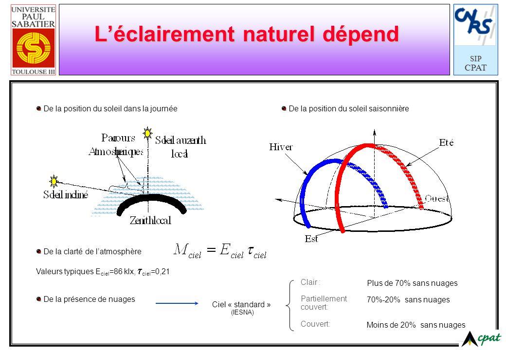 SIPCPAT Léclairement naturel dépend De la position du soleil dans la journée De la clarté de latmosphère Valeurs typiques E ciel =86 klx, ciel =0,21 D