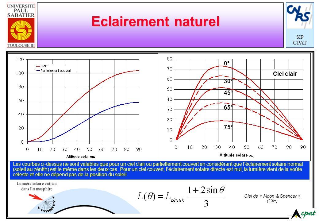 SIPCPAT Eclairement naturel 0° 30° 45° 65° 75° Ciel clair Les courbes ci-dessus ne sont valables que pour un ciel clair ou partiellement couvert en co