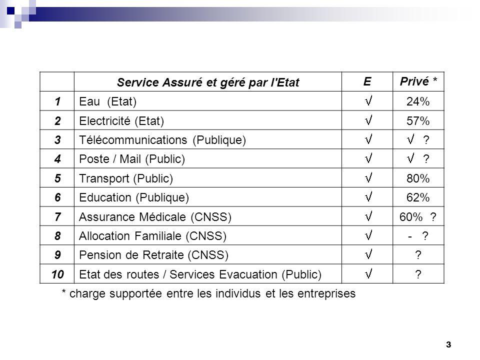 3 Service Assuré et géré par l'EtatEPrivé * 1Eau (Etat) 24% 2Electricité (Etat) 57% 3Télécommunications (Publique) ? 4Poste / Mail (Public) ? 5Transpo