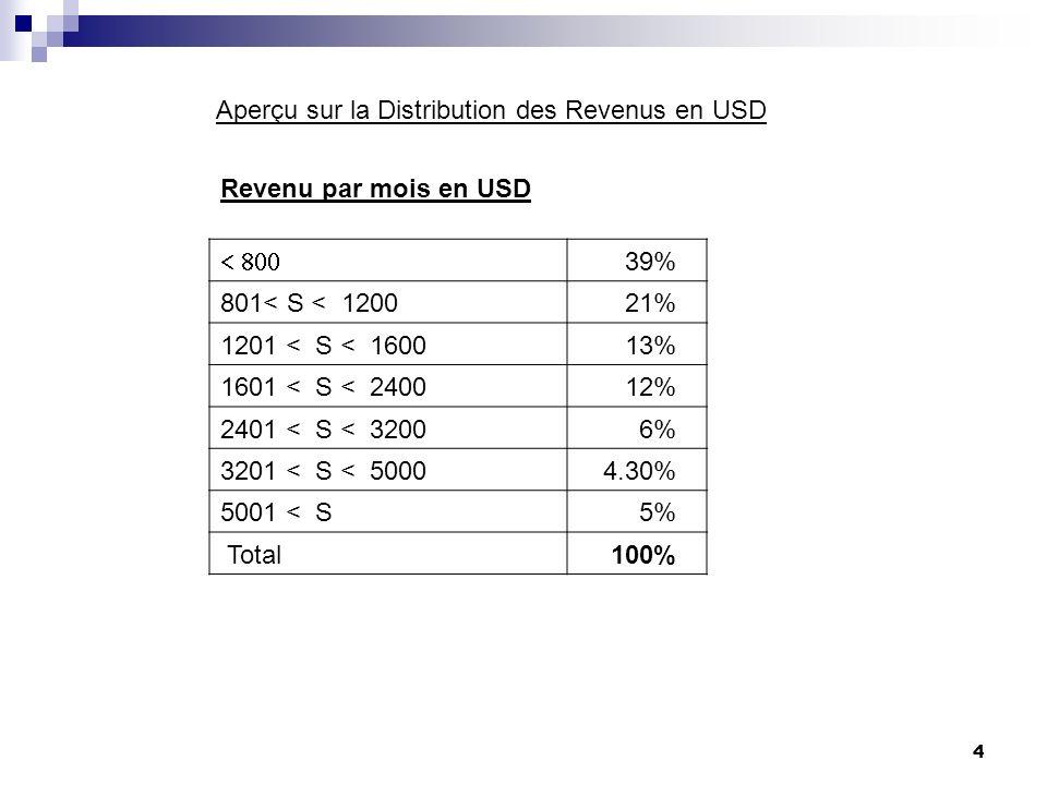 4 Revenu par mois en USD 39% 801< S < 120021% 1201 < S < 160013% 1601 < S < 240012% 2401 < S < 32006% 3201 < S < 50004.30% 5001 < S5% Total100% Aperçu sur la Distribution des Revenus en USD