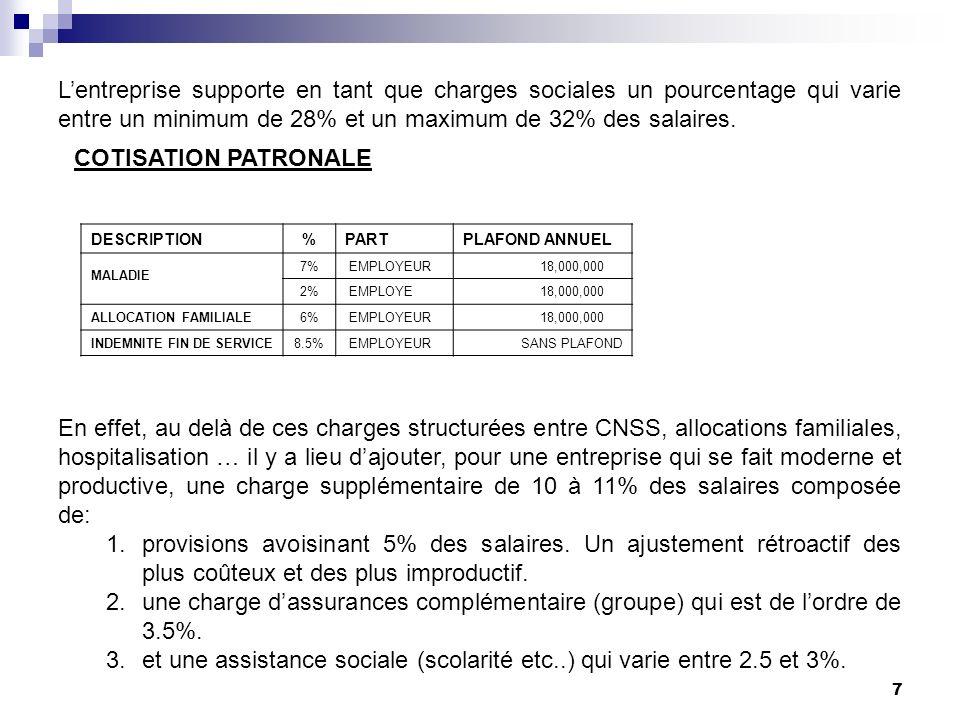 7 Lentreprise supporte en tant que charges sociales un pourcentage qui varie entre un minimum de 28% et un maximum de 32% des salaires. DESCRIPTION%PA