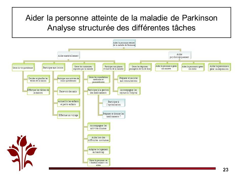 23 Aider la personne atteinte de la maladie de Parkinson Analyse structurée des différentes tâches Aider la personne atteinte de la maladie de Parkins