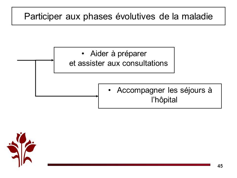 45 Participer aux phases évolutives de la maladie Aider à préparer et assister aux consultations Accompagner les séjours à lhôpital