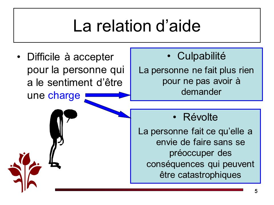 5 La relation daide Difficile à accepter pour la personne qui a le sentiment dêtre une charge Culpabilité La personne ne fait plus rien pour ne pas av