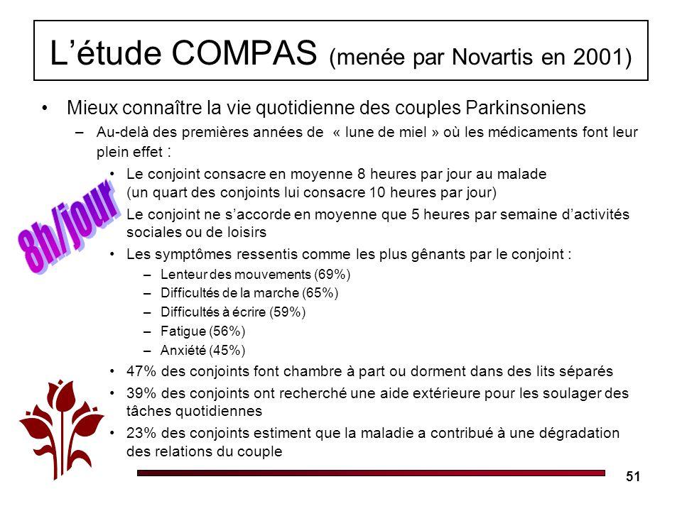 51 Létude COMPAS (menée par Novartis en 2001) Mieux connaître la vie quotidienne des couples Parkinsoniens –Au-delà des premières années de « lune de