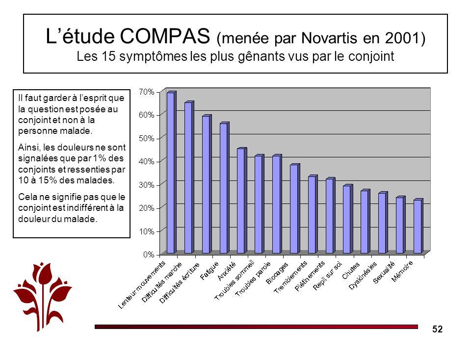52 Létude COMPAS (menée par Novartis en 2001) Les 15 symptômes les plus gênants vus par le conjoint Il faut garder à lesprit que la question est posée au conjoint et non à la personne malade.