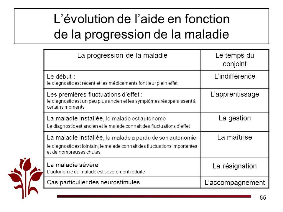 55 Lévolution de laide en fonction de la progression de la maladie La progression de la maladieLe temps du conjoint Le début : le diagnostic est récen