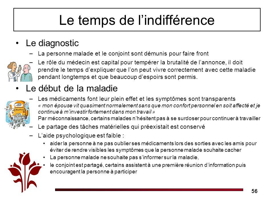 56 Le temps de lindifférence Le diagnostic –La personne malade et le conjoint sont démunis pour faire front –Le rôle du médecin est capital pour tempé