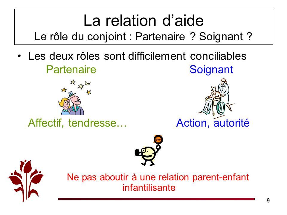 9 La relation daide Le rôle du conjoint : Partenaire ? Soignant ? Les deux rôles sont difficilement conciliables Partenaire Soignant Affectif, tendres