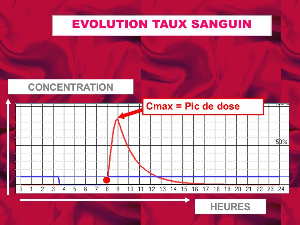 HEURES CONCENTRATION Cmax = Pic de dose EVOLUTION TAUX SANGUIN