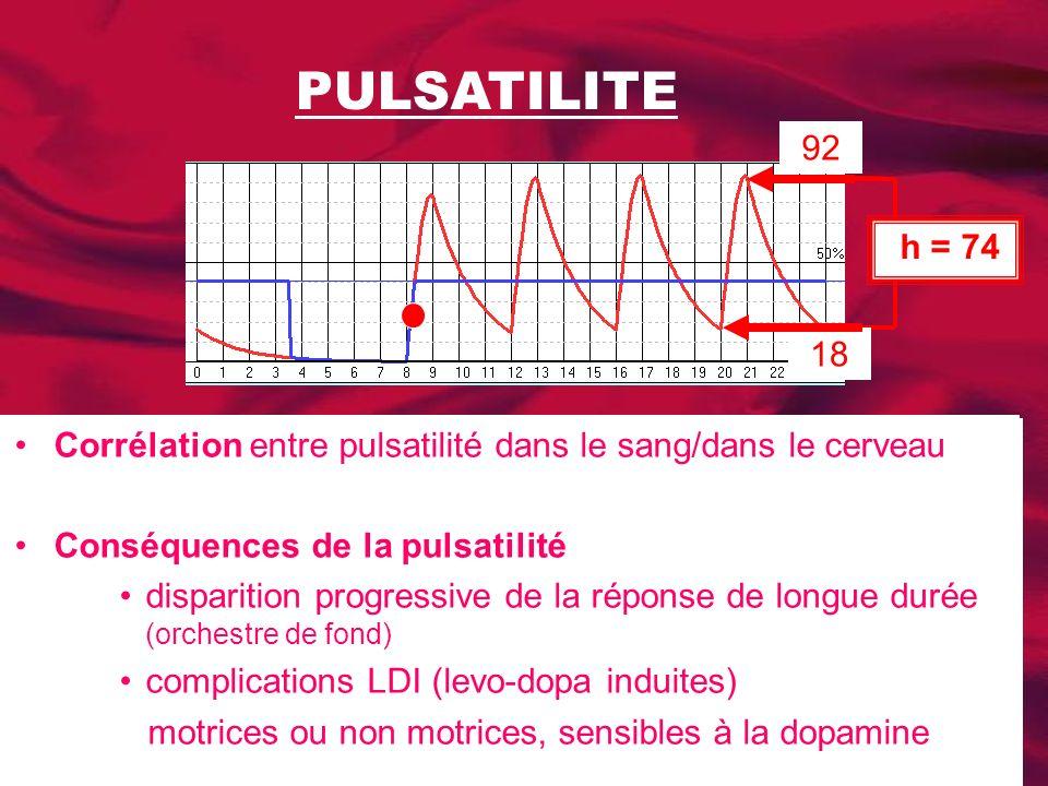 PULSATILITE Corrélation entre pulsatilité dans le sang/dans le cerveau Conséquences dune imoportantr pulsatilité disparition progressive de la réponse