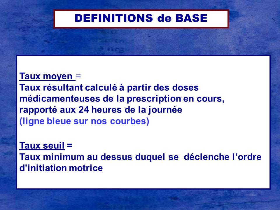 Taux moyen = Taux résultant calculé à partir des doses médicamenteuses de la prescription en cours, rapporté aux 24 heures de la journée (ligne bleue