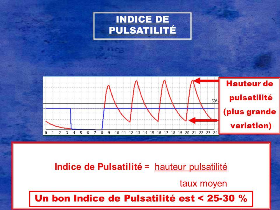 Indice de Pulsatilité = hauteur pulsatilité taux moyen Un bon Indice de Pulsatilité est < 25-30 % Hauteur de pulsatilité (plus grande variation) INDIC