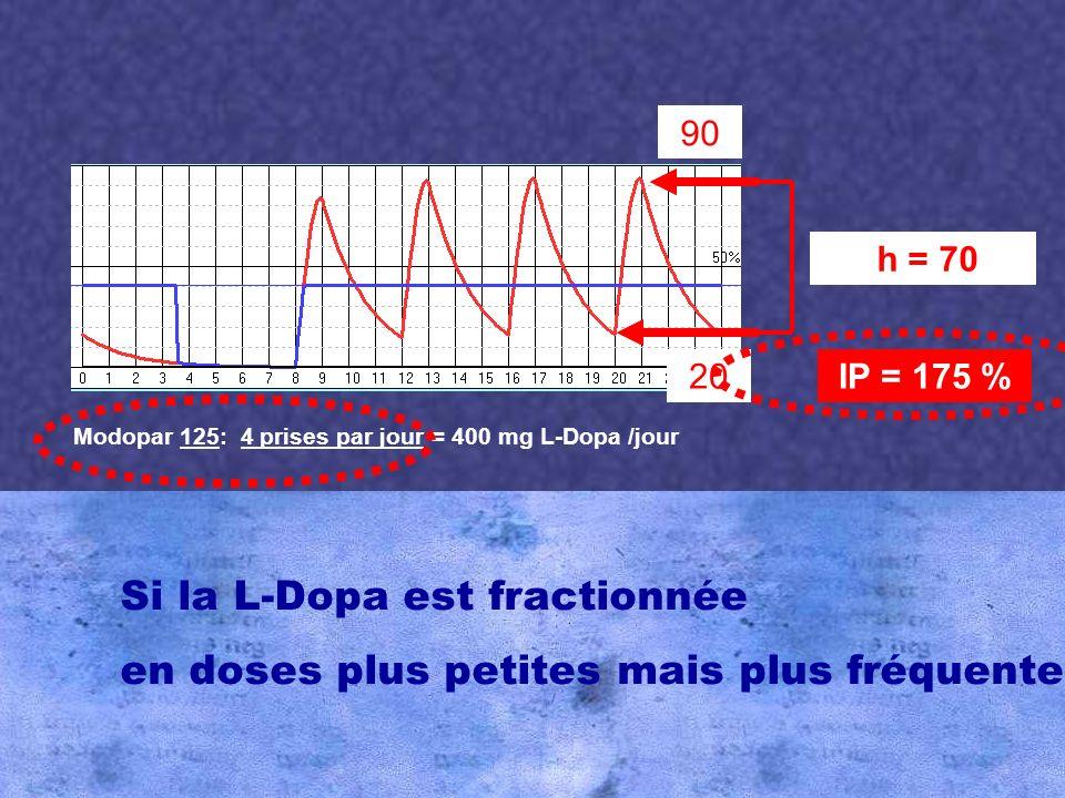 h = 70 h = 25 90 20 60 45 IP = 175 % IP = 62,5 % Modopar 62,5: 8 prises par jour = 400 mg L-Dopa /jour Modopar 125: 4 prises par jour = 400 mg L-Dopa